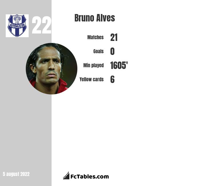 Bruno Alves infographic statistics for Parma