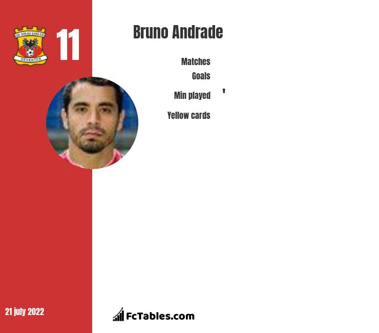 Bruno Andrade infographic