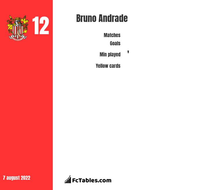 Bruno Andrade infographic statistics for Salford City