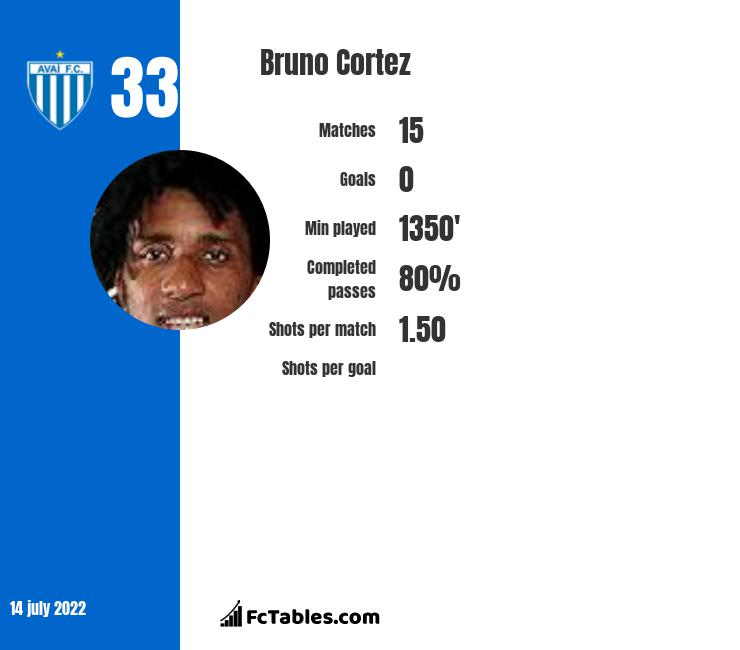 Bruno Cortez infographic
