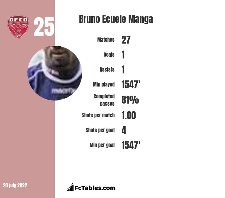 Bruno Ecuele Manga infographic