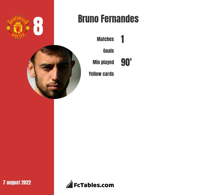 Bruno Fernandes infographic statistics for Sporting CP