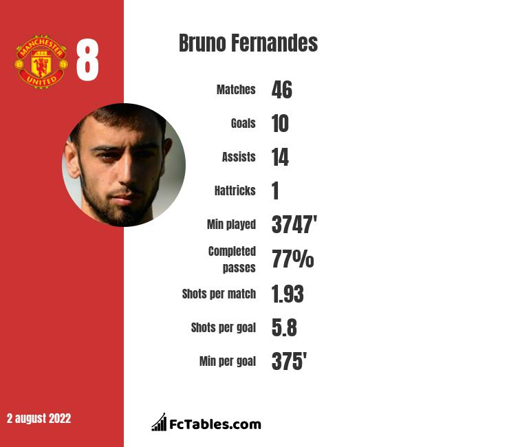 Bruno Fernandes infographic statistics for Manchester United