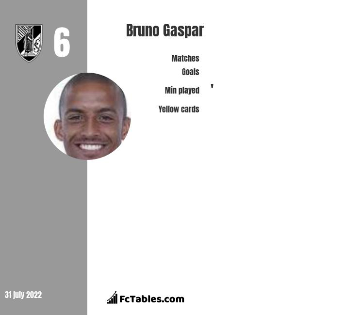 Bruno Gaspar infographic statistics for Olympiacos