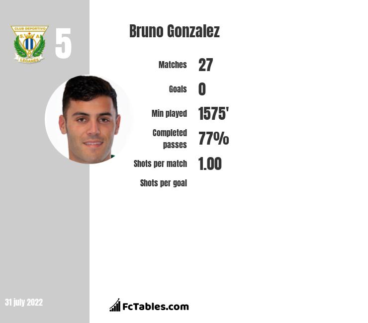 Bruno Gonzalez infographic statistics for Levante