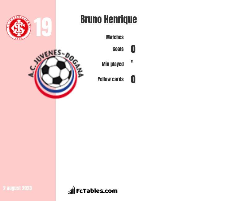 Bruno Henrique infographic