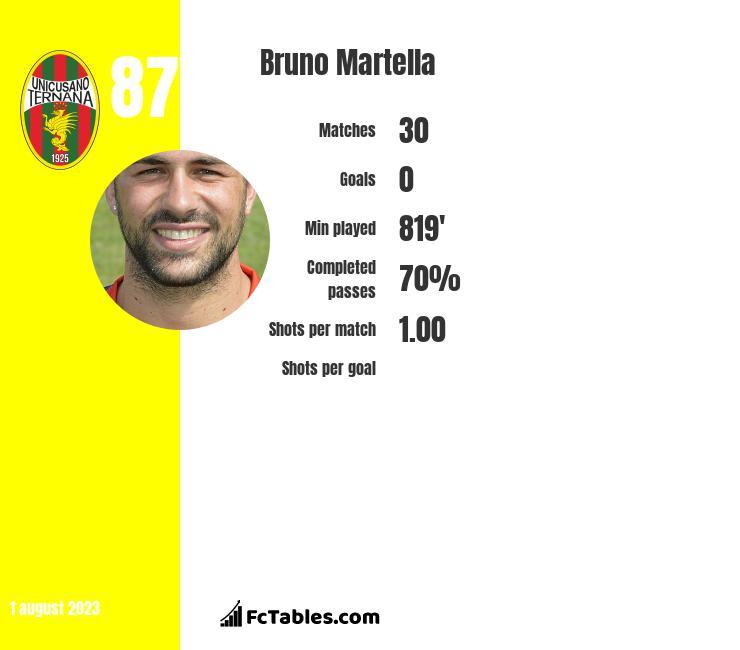 Bruno Martella infographic