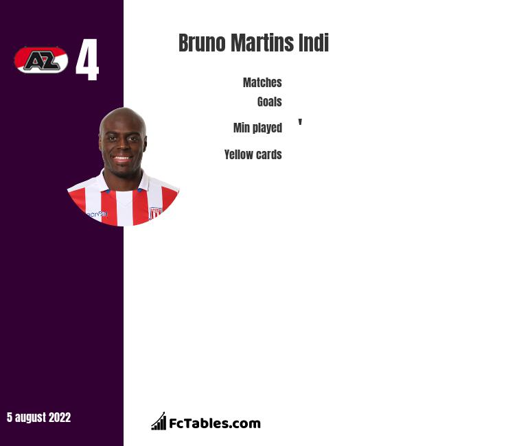 Bruno Martins Indi infographic statistics for Stoke City