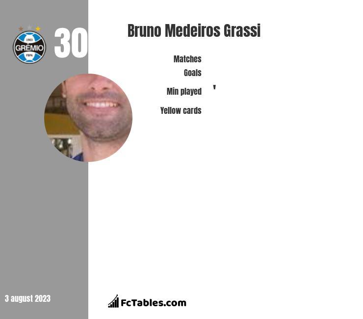 Bruno Medeiros Grassi infographic