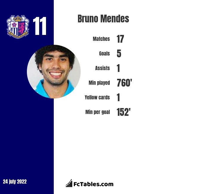 Bruno Mendes infographic