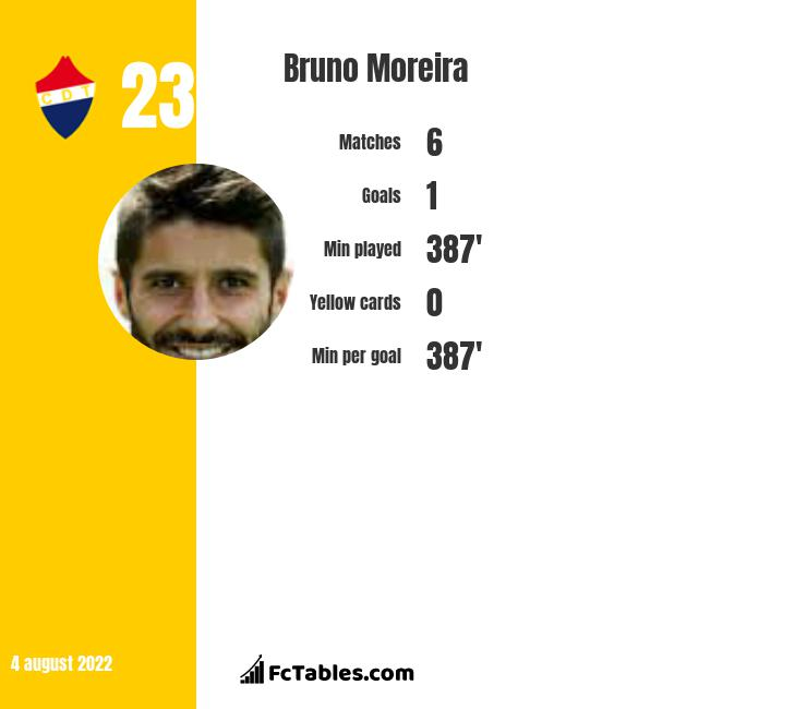 Bruno Moreira infographic statistics for Rio Ave