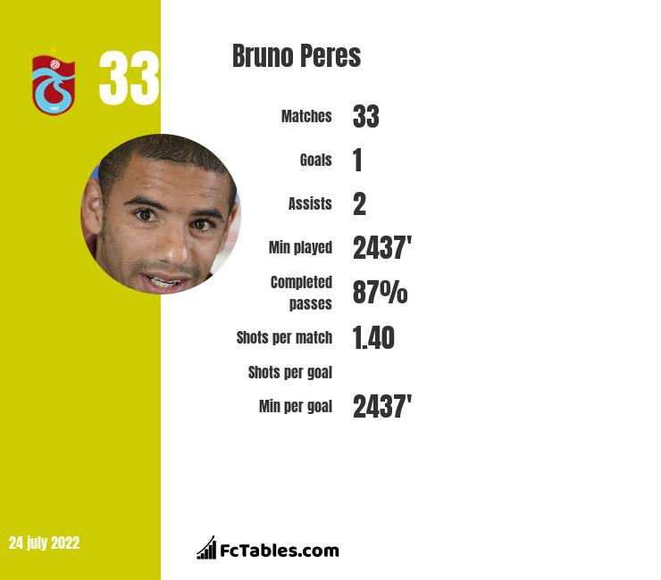 Bruno Peres infographic statistics for Roma