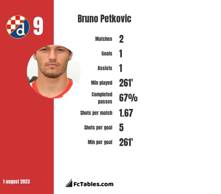 Bruno Petkovic infographic