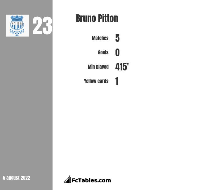 Bruno Pitton infographic