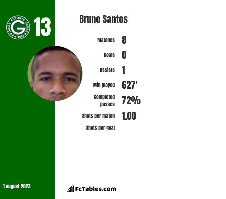 Bruno Santos infographic