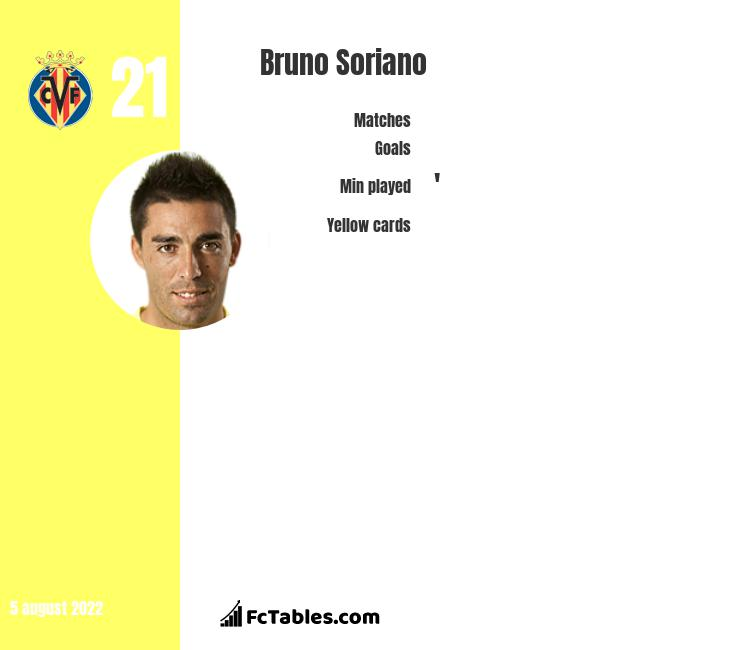 Bruno Soriano infographic statistics for Villarreal