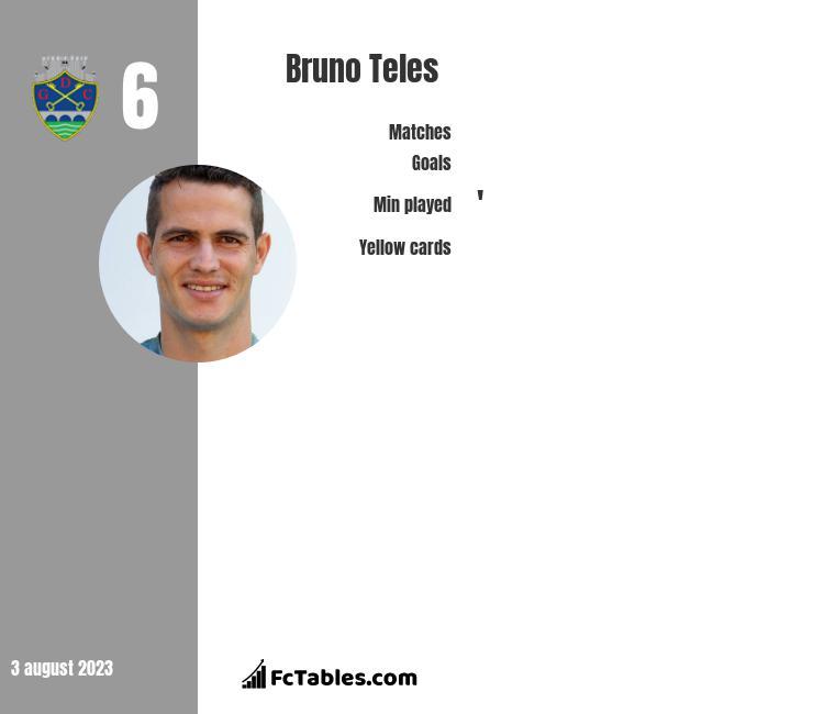 Bruno Teles infographic