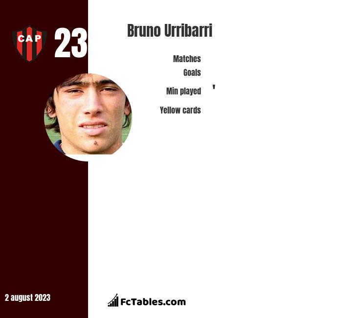 Bruno Urribarri infographic