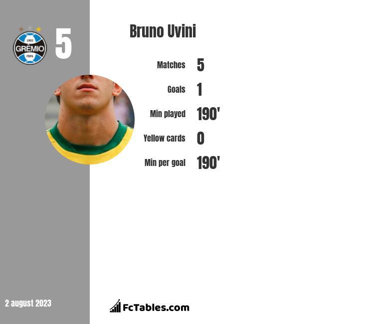 Bruno Uvini infographic