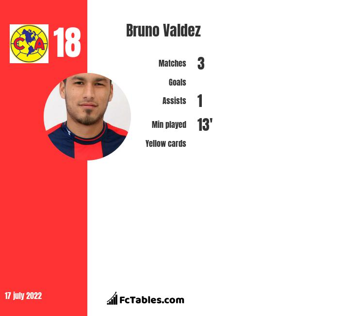 Bruno Valdez infographic
