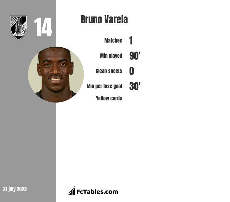 Bruno Varela infographic