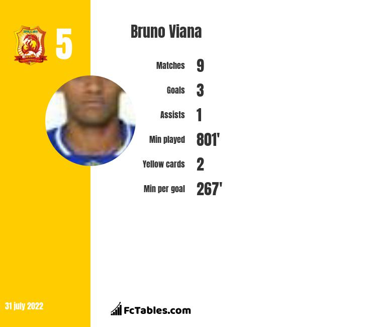 Bruno Viana infographic statistics for Braga