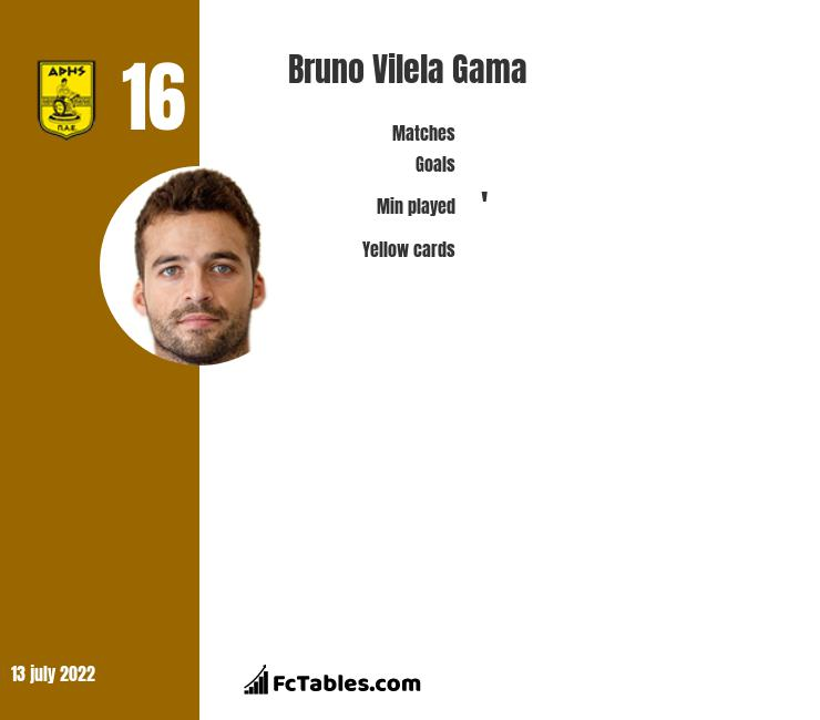 Bruno Vilela Gama infographic