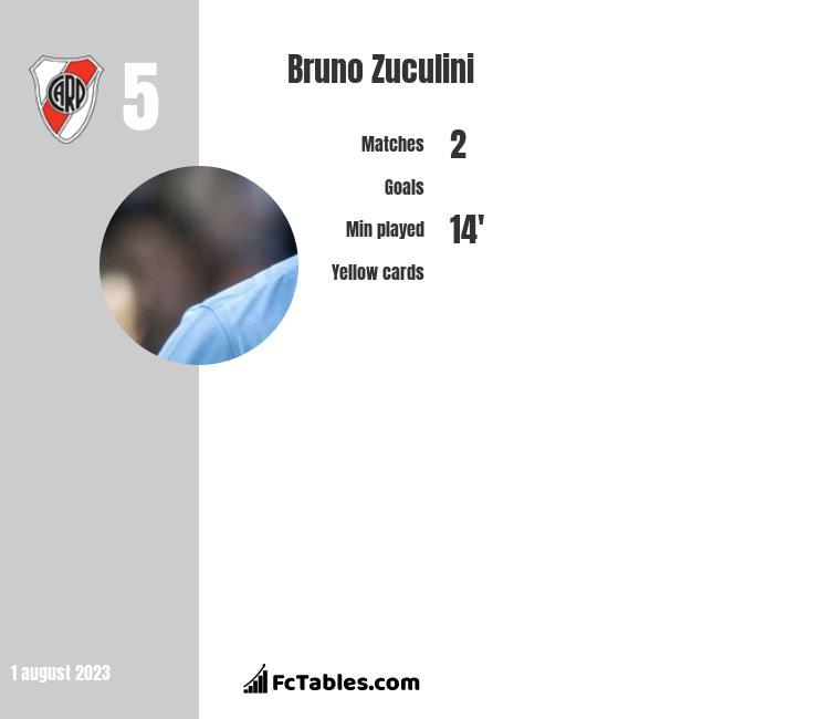 Bruno Zuculini infographic
