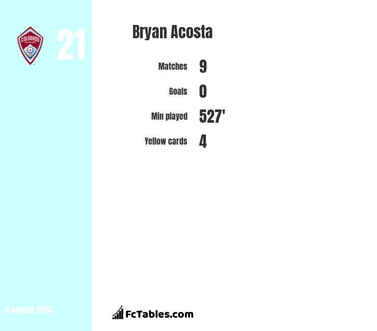 Bryan Acosta infographic