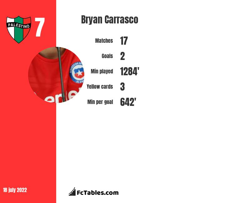 Bryan Carrasco infographic