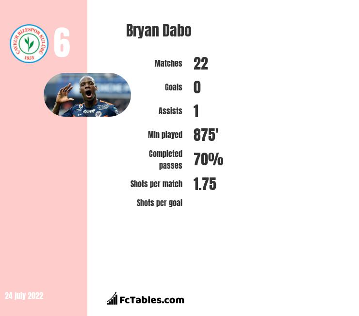 Bryan Dabo infographic statistics for Benevento