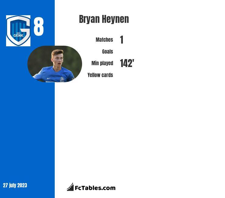 Bryan Heynen infographic