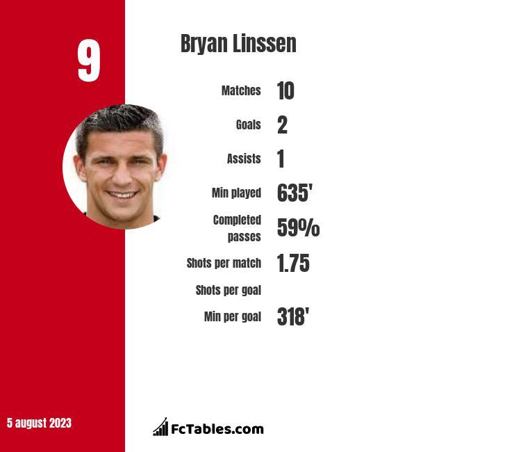 Bryan Linssen infographic