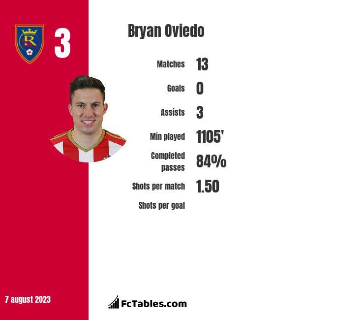Bryan Oviedo infographic