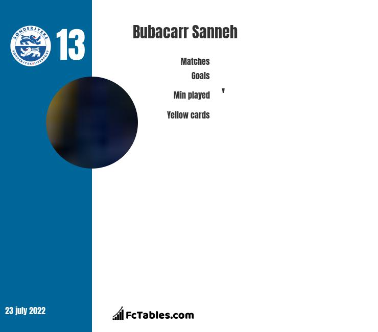 Bubacarr Sanneh infographic
