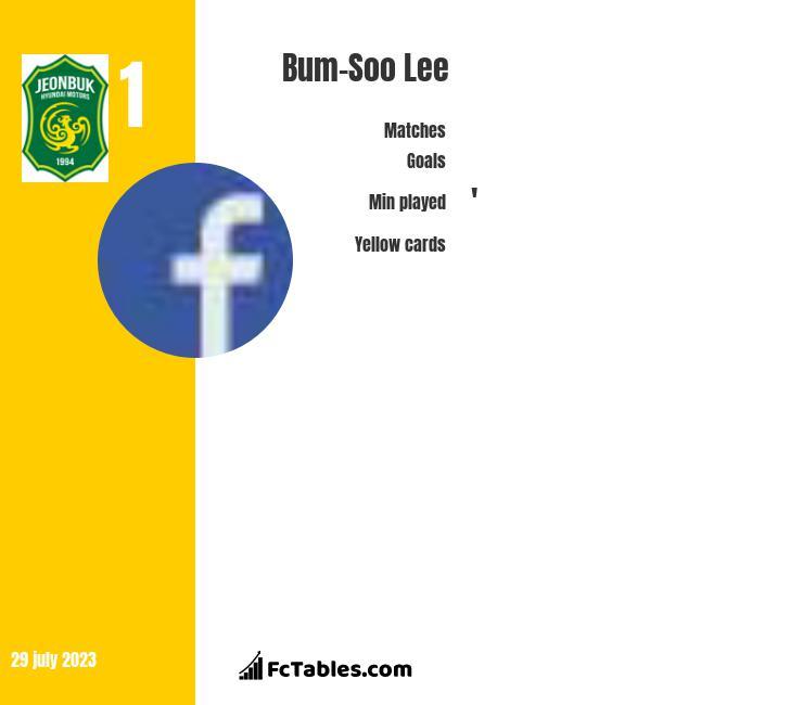 Bum-Soo Lee infographic