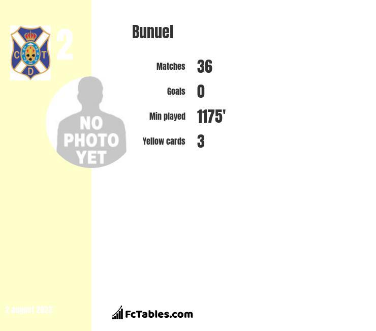 Bunuel infographic