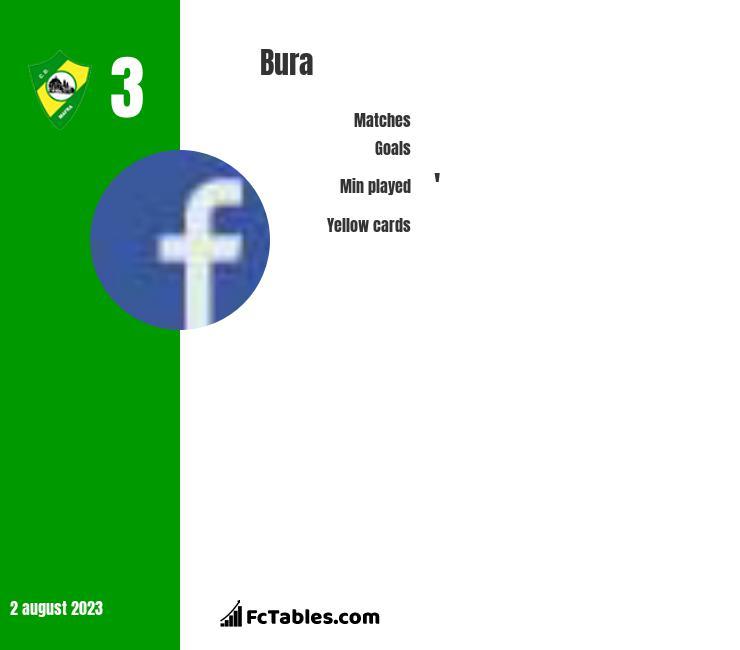 Bura infographic