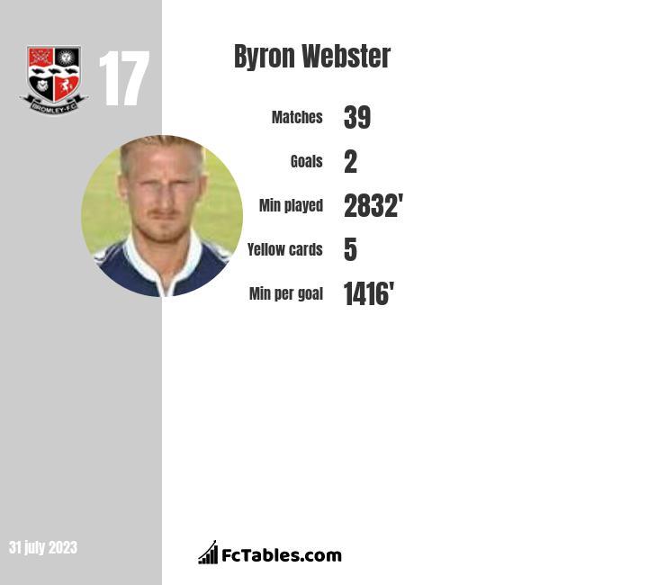 Byron Webster infographic