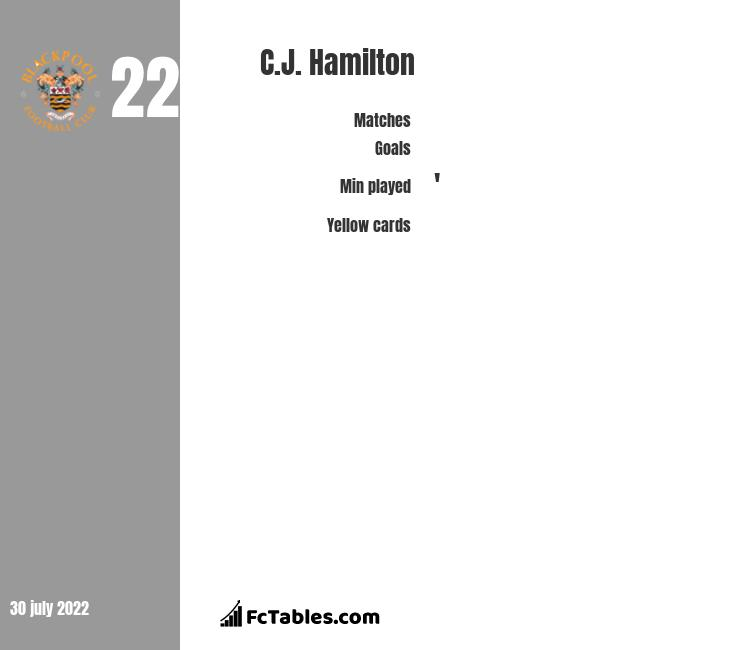 C.J. Hamilton infographic statistics for Mansfield Town
