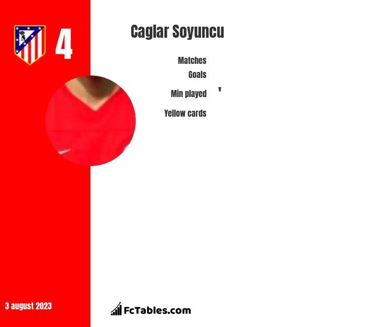 Caglar Soyuncu infographic