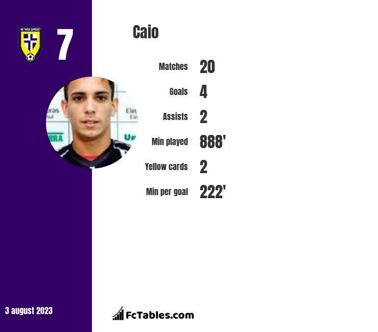 Caio infographic