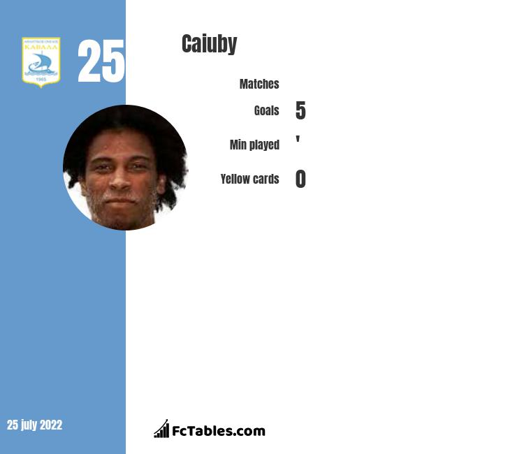 Caiuby infographic statistics for Augsburg