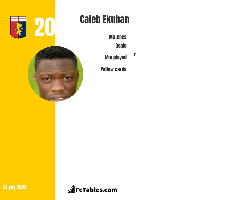 Caleb Ekuban infographic statistics for Trabzonspor