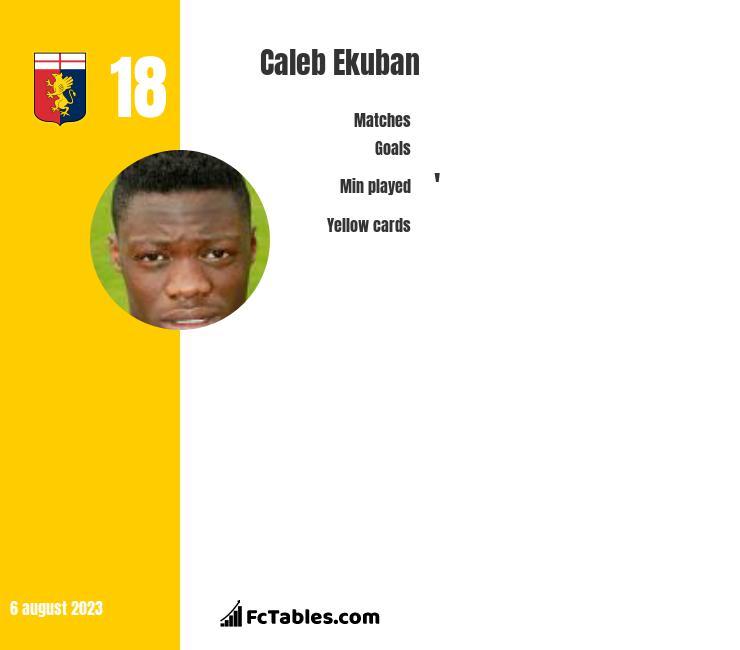 Caleb Ekuban infographic