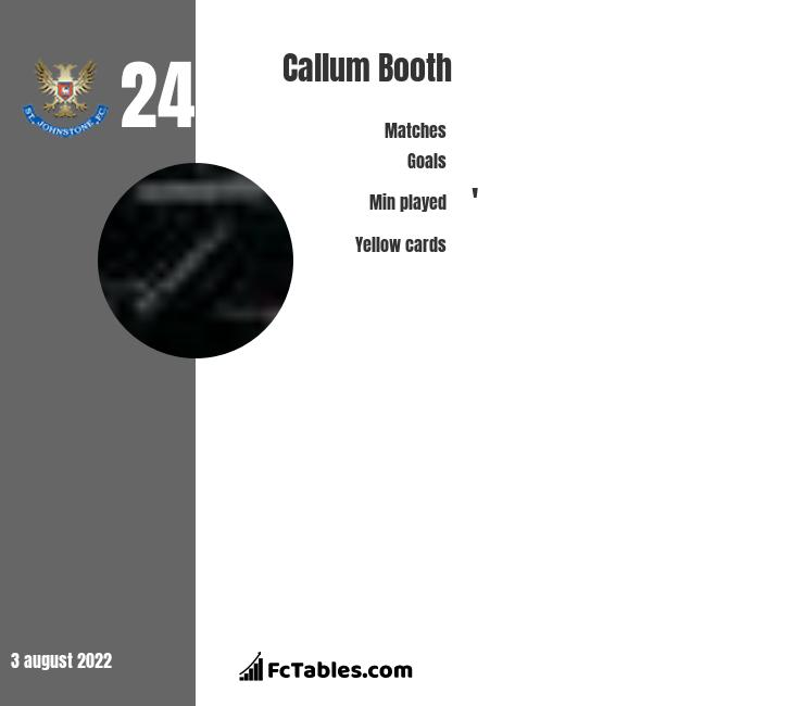 Callum Booth infographic