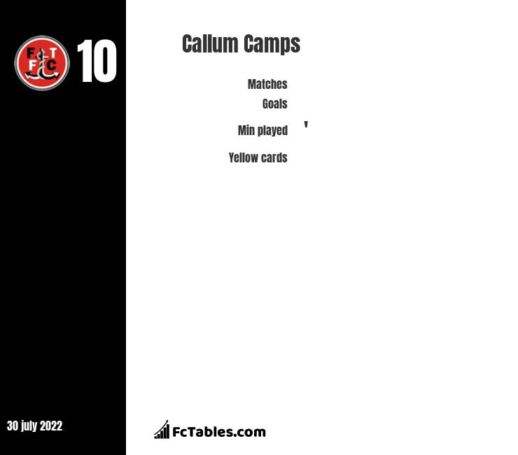 Callum Camps infographic statistics for Rochdale