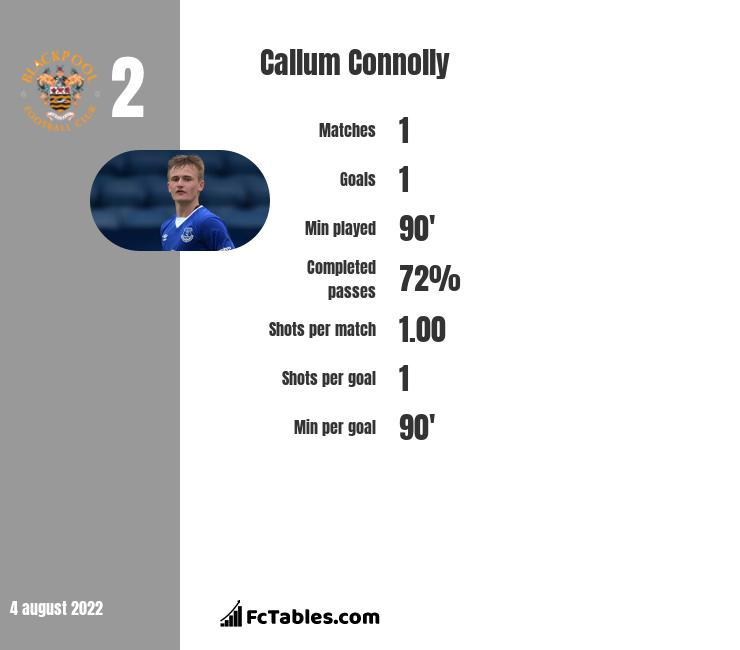 Callum Connolly infographic