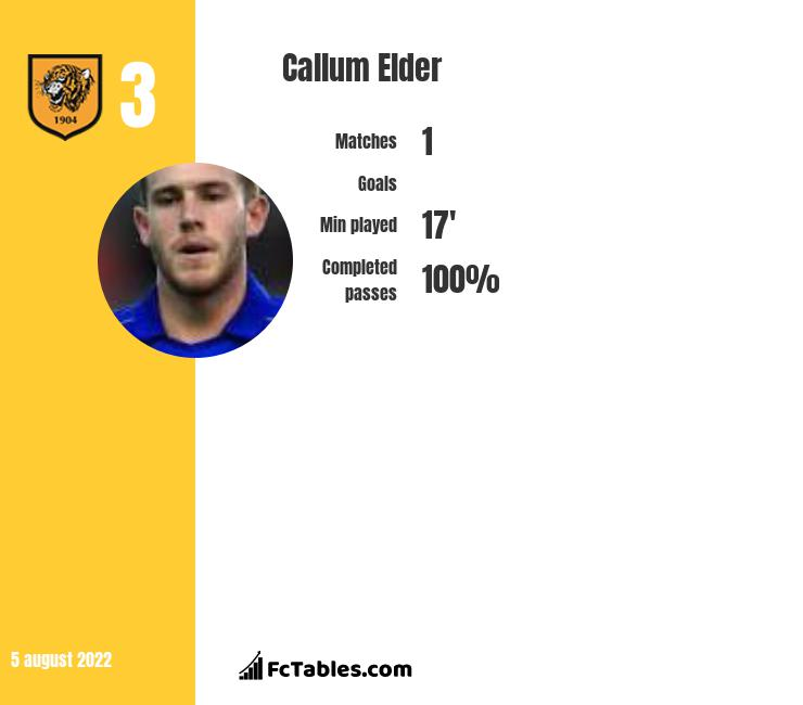 Callum Elder infographic statistics for Hull City