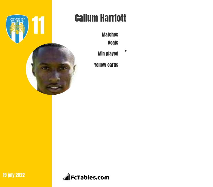 Callum Harriott infographic statistics for Colchester United